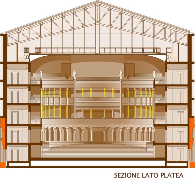 Sezione trasversale Sala Teatro (in giallo le colonne di luce)